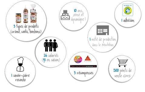 Infographiecaramel